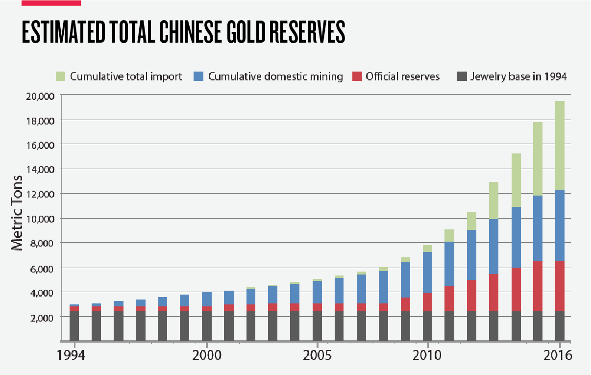 Graph_Estimated-Total-Chinese-Gold-Reserves