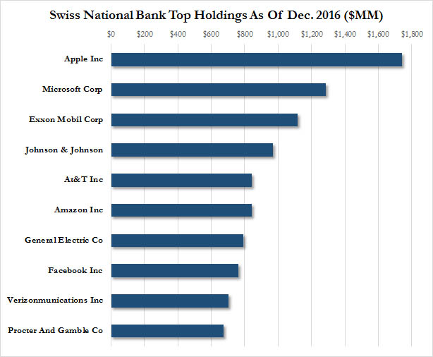 SNB top holdings 2016